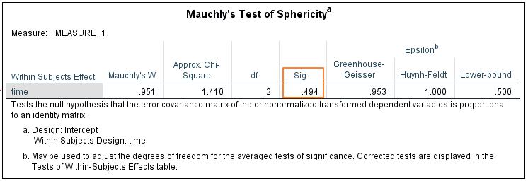 Resultado de la prueba de esfericidad de Mauchly