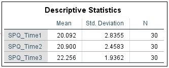 Estadística descriptiva ANOVA